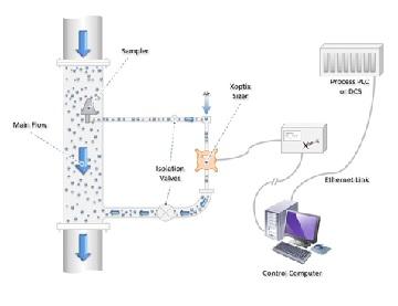New Xoptix Cement Particle Sizer